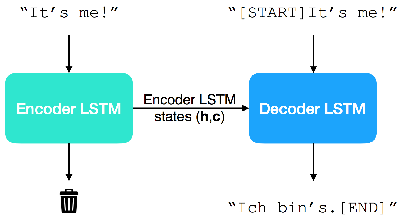 Machine Translation Using Sequence To Sequence Learning Nextjournal