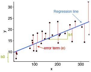 Simple Linear Regression - Nextjournal